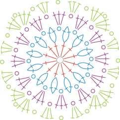 Free Crochet Square Pattern Diagram Venn Of Fission And Fusion Leather Stool The Le Monde De Sucrette 39s Blog