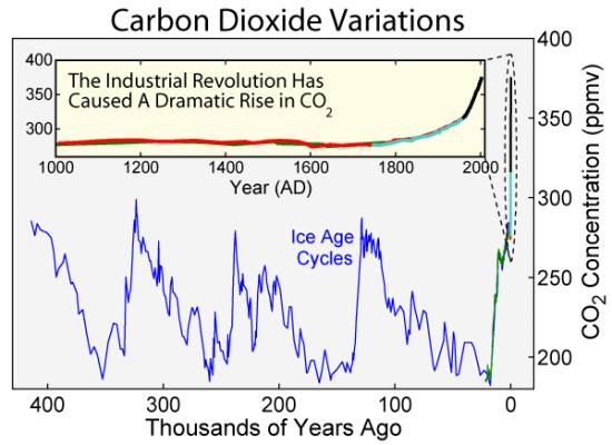 Carbon_Dioxide_400kyr