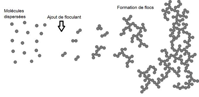ParticleAggregationOverviewScheme1