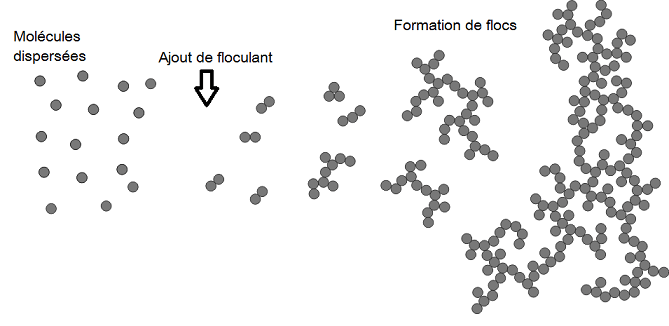 ParticleAggregationOverviewScheme1