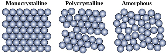 schematic_of_allotropic_forms_of_silcon_horizontal_plain