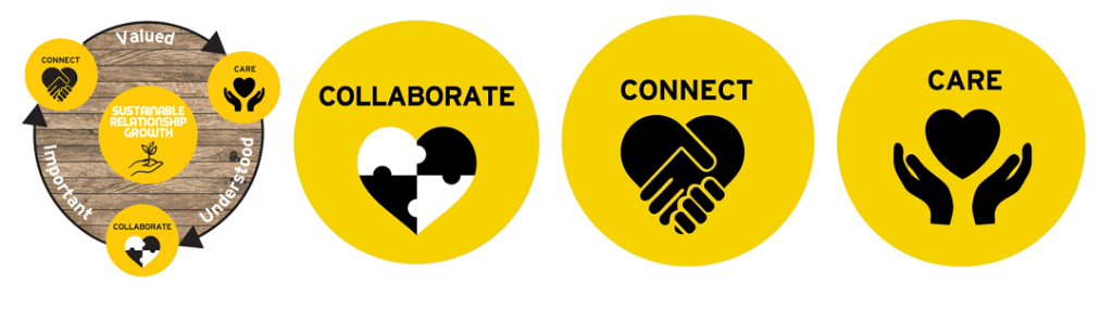 LemonTree Fundraising - Connect - Collaborate - Care