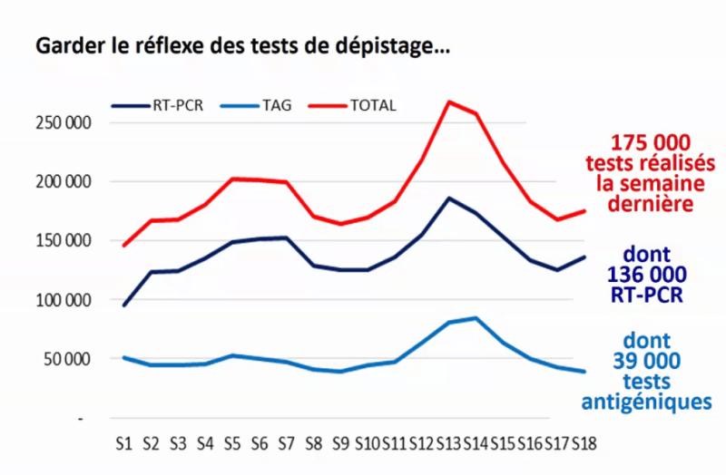 Garder le réflexe des tests de dépistage - Source ARS Occitanie