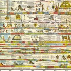 Diagram Of Evolution Timeline Electrolux 2100 Wiring Making Timelines