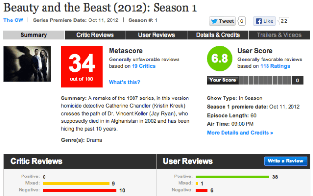 Beauty and the Beast Metacritic