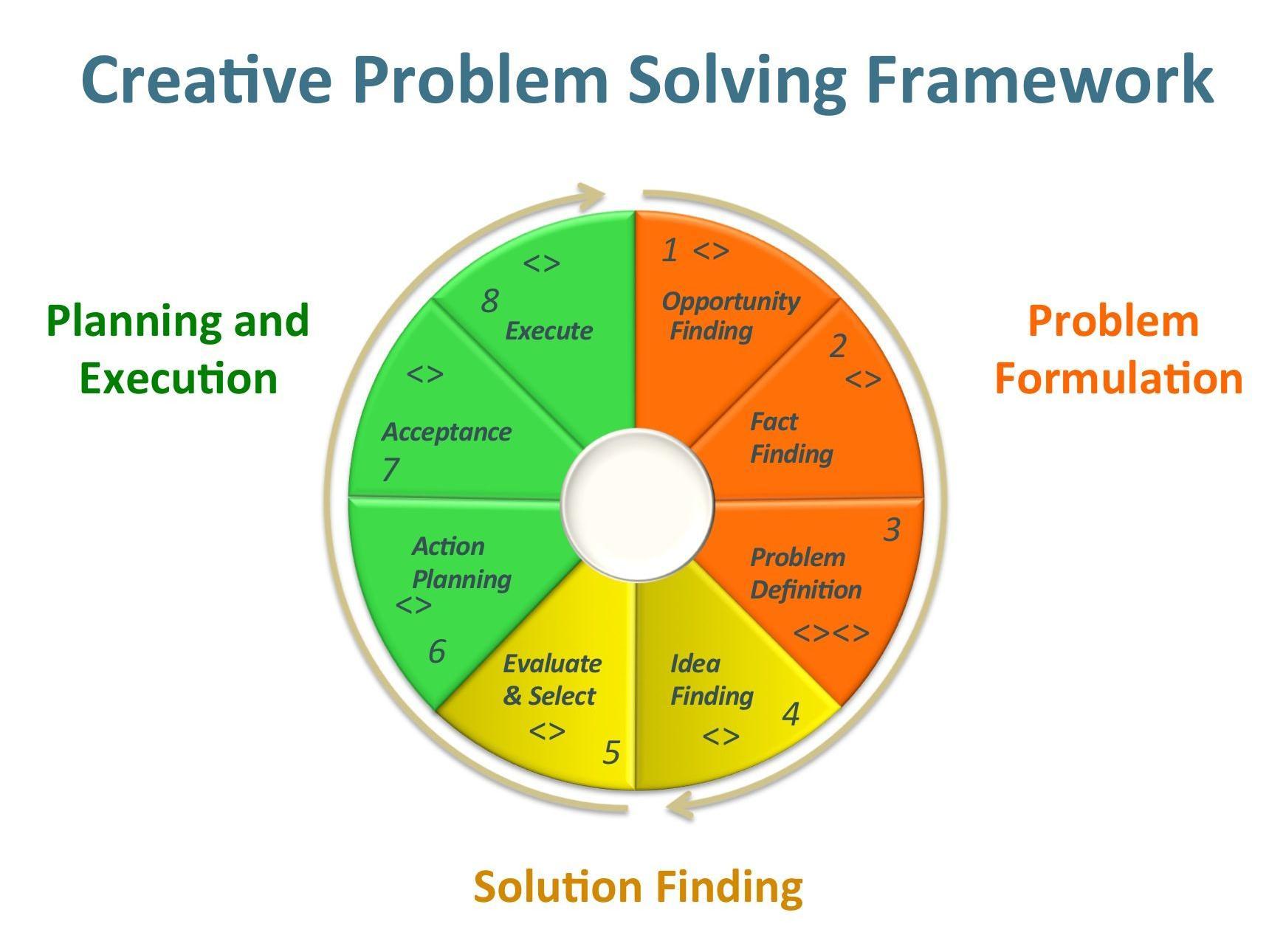 Creative Problem Solving Framework