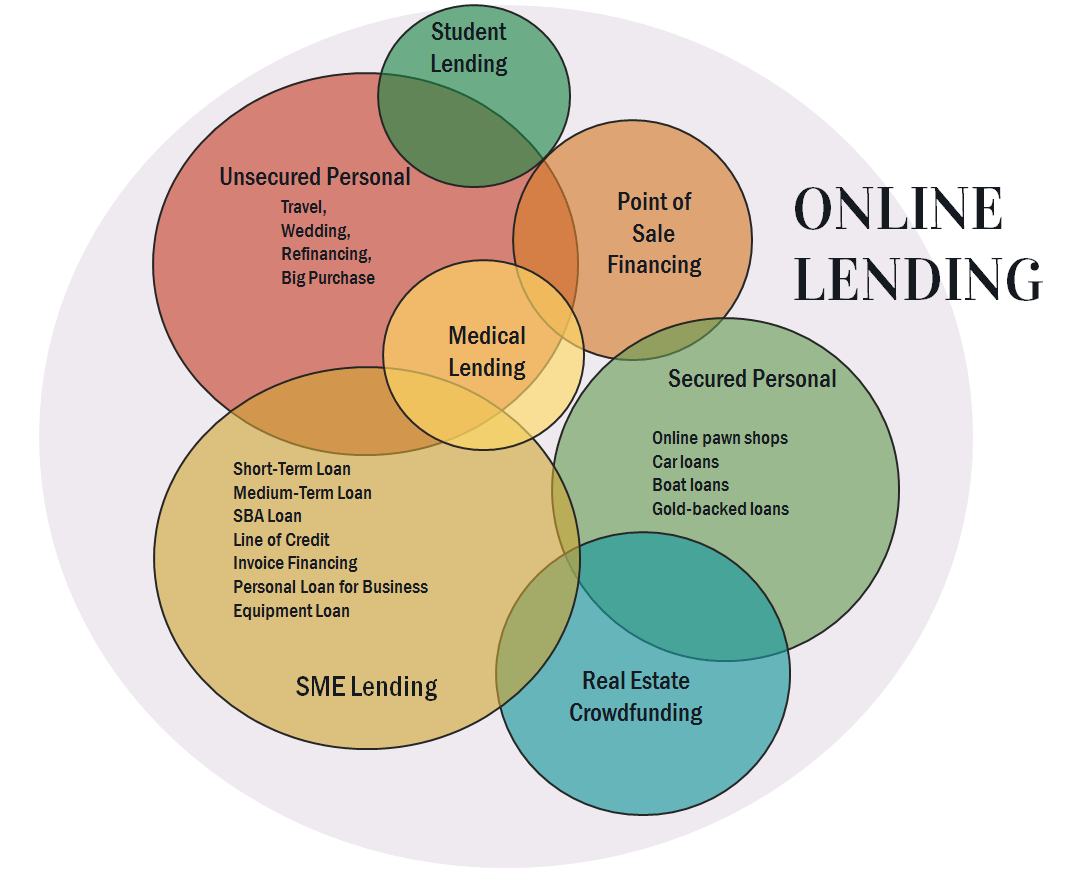 hight resolution of online lending source of funds and risk structures a venn diagram