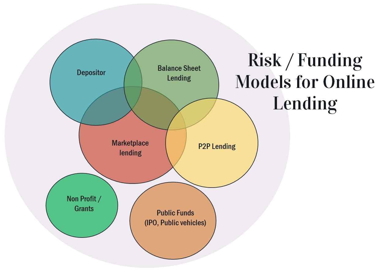 4 variable venn diagram intermediate switch wiring diagrams alt lending markets and sources of capital