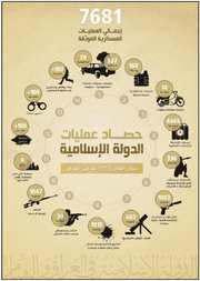 Minh họa trong một báo cáo thường niên của ISIS, nêu chi tiết các cuộc tấn công quân sự theo loại, một phần trong chiến lược truyền thông đa dạng của tổ chức này.