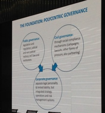 Human rights Conference - the foundation polycentric governance