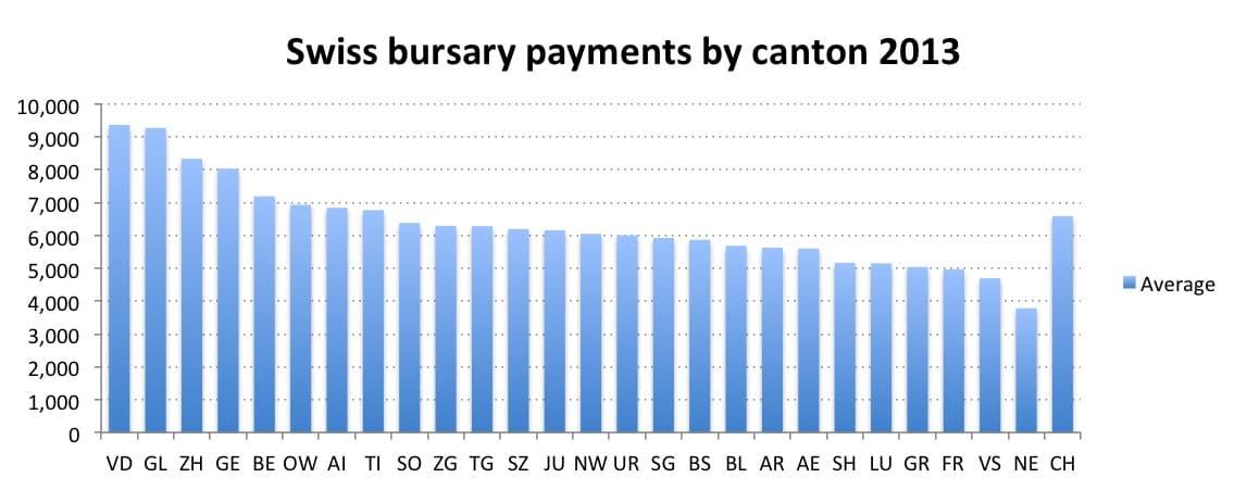 Average Swiss bursaries by canton 2013