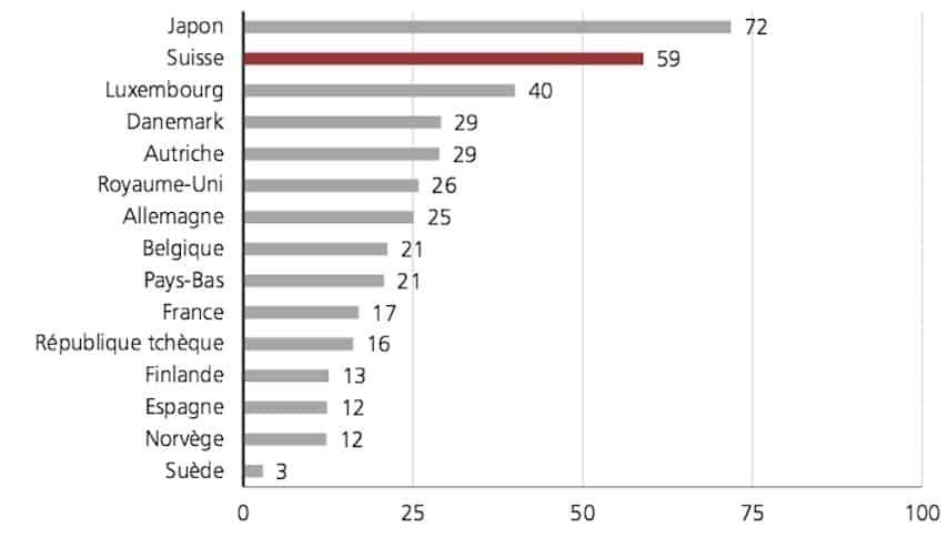 Source: railway statistics UIC/LITRA