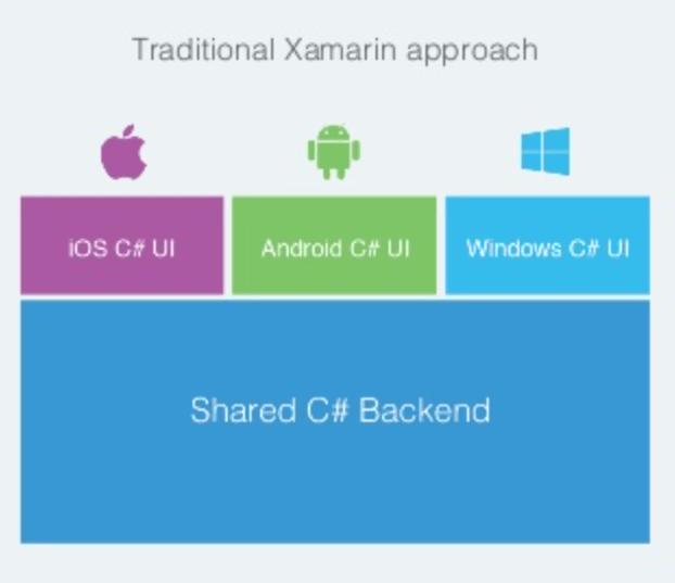 Arquitectura de una aplicación normal en Xamarin