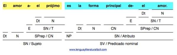 El amor al prójimo es la forma principal del amor análisis de oraciones simples en lenguayliteraturafacil.com