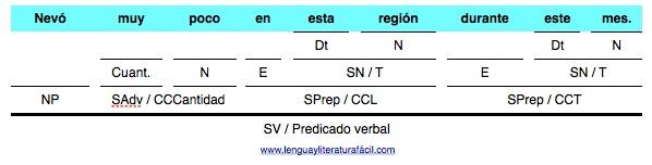 Nevó muy poco análisis sintáctiico de oraciones en lenguayliteratura.com