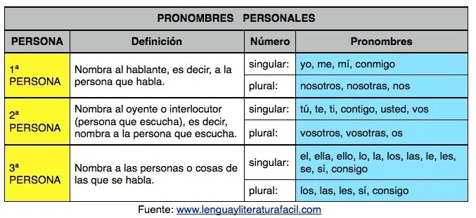 Pronombres Personales Lengua Y Literatura Fácil