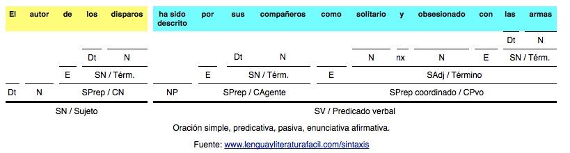 Análisis Sintáctico De Oraciones Con Complemento Agente Y