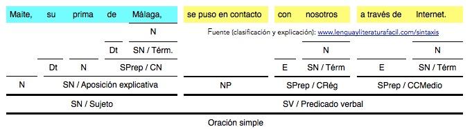 Análisis De Oraciones Simples Con Locución Verbal Lengua Y