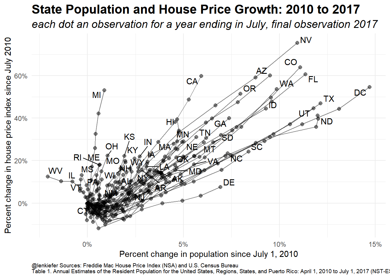 State population growth and house prices · Len Kiefer