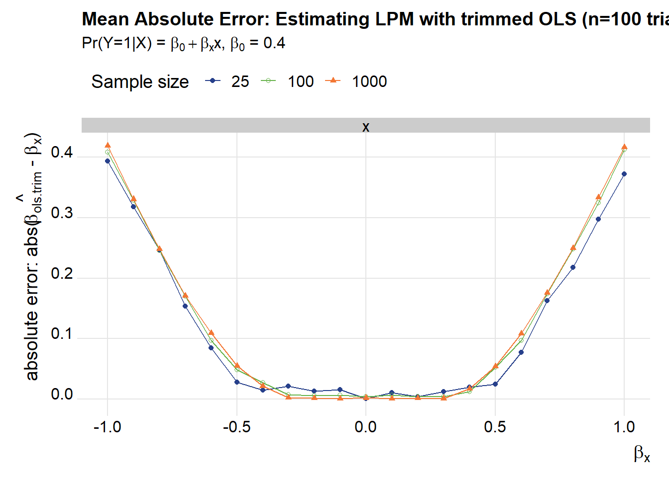 Maybe the Linear Probability Model isn't all bad · Len Kiefer