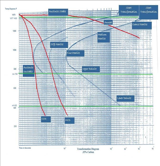 critical temperature in iron carbon diagram c5 corvette wiring new page 2 [lennon.csufresno.edu]