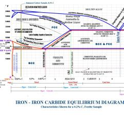 Explanation Of Iron Carbon Diagram 2003 Gmc Envoy Stereo Wiring Phase Get Free Image About