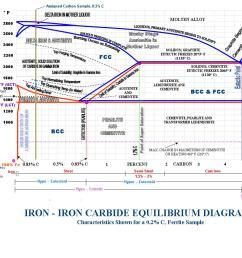 pahse iron carbon diagram [ 1274 x 937 Pixel ]