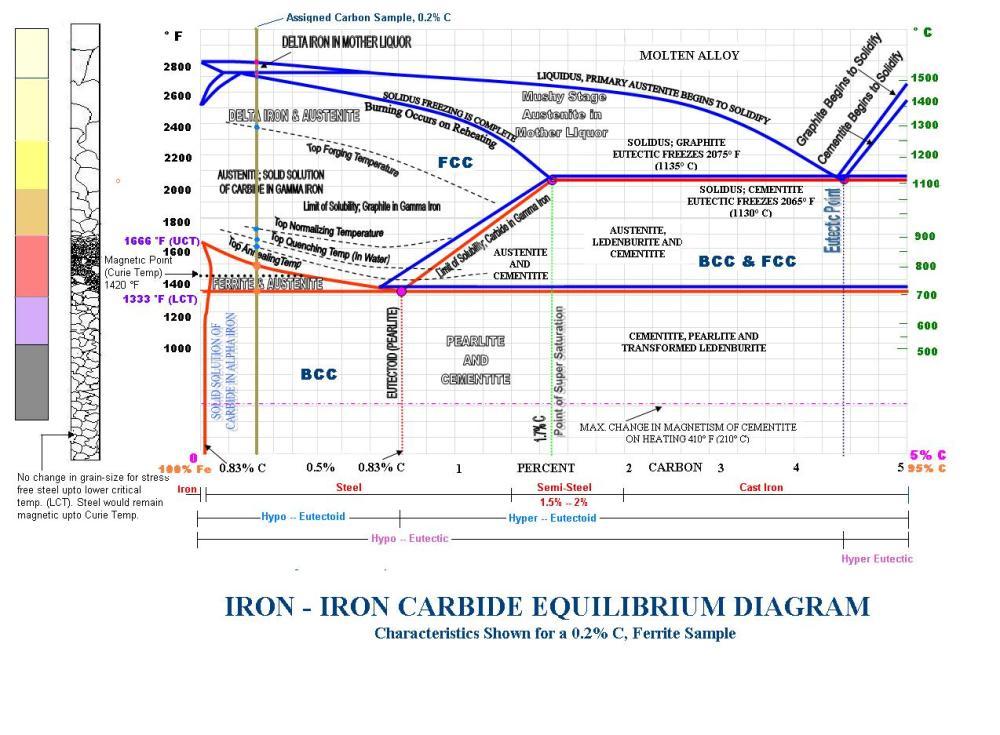 medium resolution of phase change diagram for iron