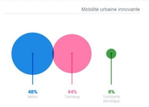 Mobilité urbaine: 48% des camerounais pour le métro! – Villes et Communes