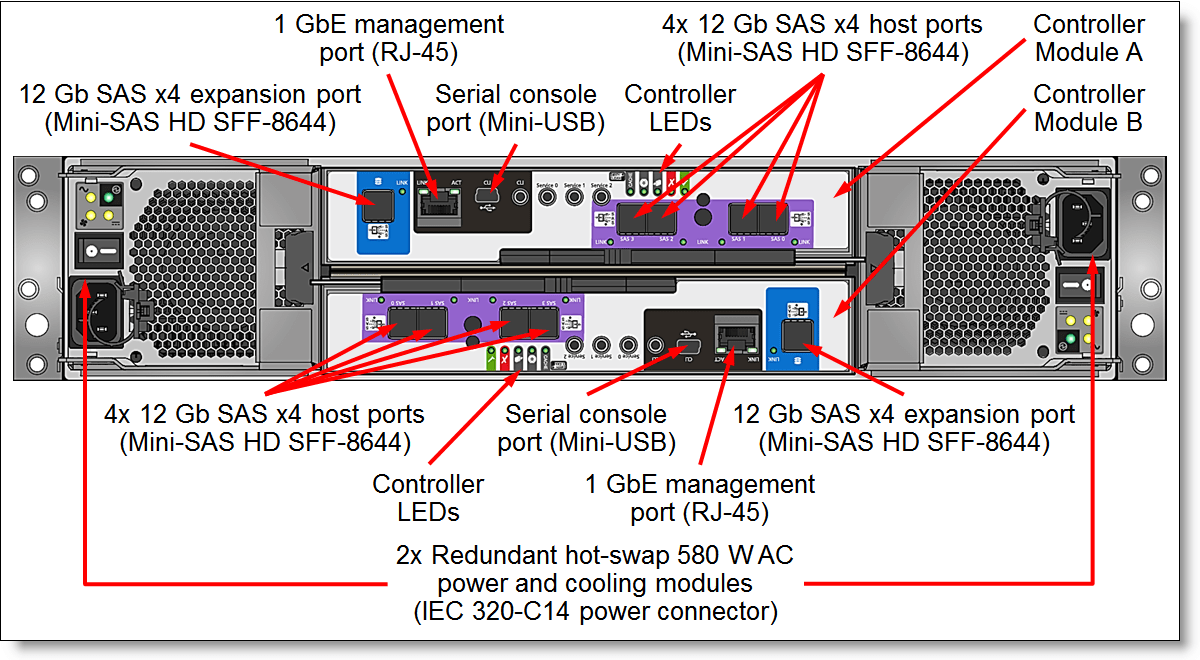 hight resolution of thinksystem ds4200 with sas controller modules rear view