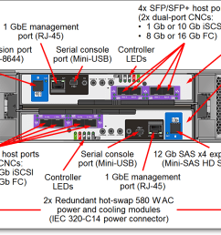thinksystem ds4200 with fc iscsi controller modules rear view [ 1200 x 720 Pixel ]