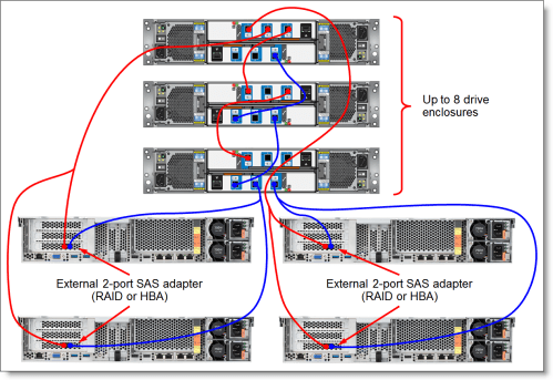 small resolution of connectivity topology with four hosts