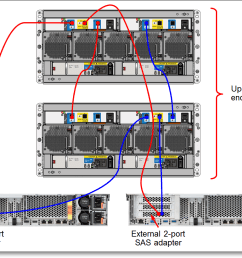 lenovo storage d3284 external high density drive expansion enclosureconnectivity topology with two hosts [ 1150 x 820 Pixel ]