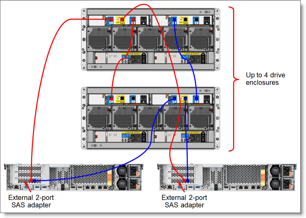 medium resolution of lenovo storage d3284 external high density drive expansion enclosureconnectivity topology with two hosts