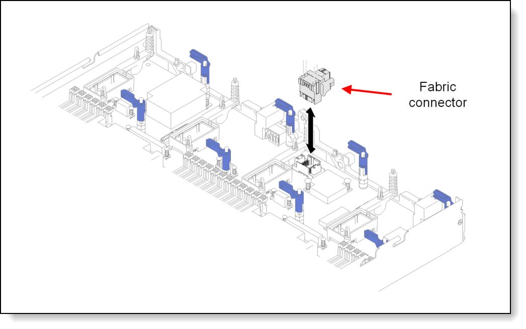 Lenovo ThinkSystem SN850 Server (Xeon SP Gen 2) Product