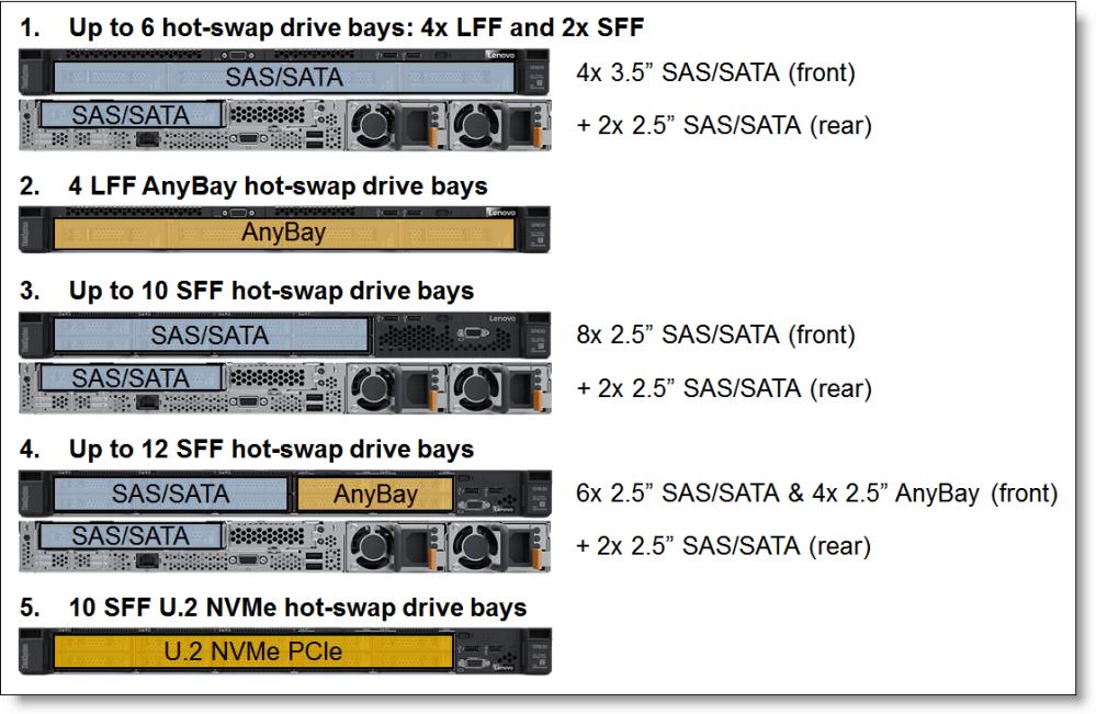 medium resolution of internal drive configurations