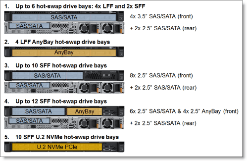 small resolution of internal drive configurations
