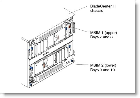 Multi-Switch Interconnect Module for IBM BladeCenter
