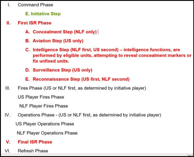 ISR Relevent Sequence of Play