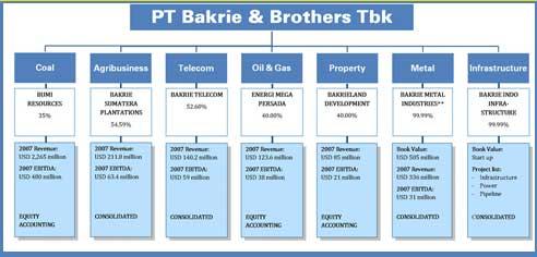 bisnis group Bakrie