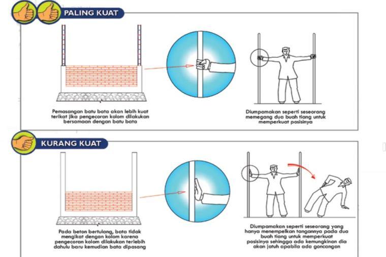 Metode Rumah Bata dan Beton