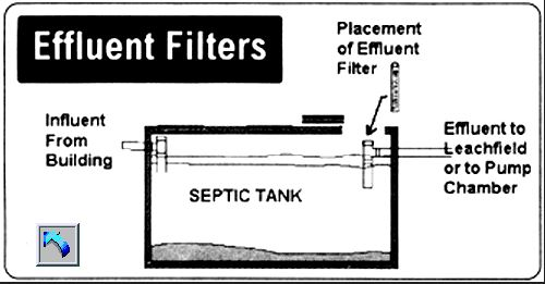 The Purpose of the Effluent Filter