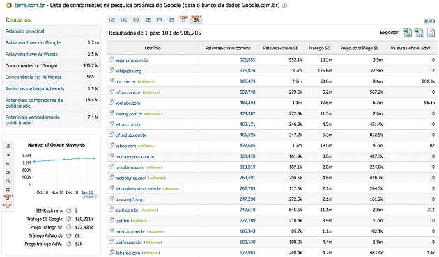 SEMrush Brasil SEMrush Brasil SEMrush Brasil: As pistas para os segredos dos seus concorrentes concorrencia