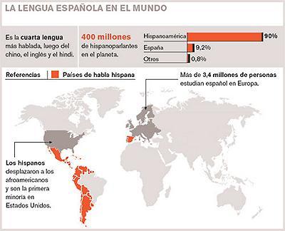 """No se puede mostrar la imagen """"https://i0.wp.com/leonardocastellano.blogia.com/upload/20060524185018-lengua-espanola-en-el-mundo-.jpg"""" porque contiene errores."""