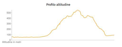 Altitude Profile Franziskusweg