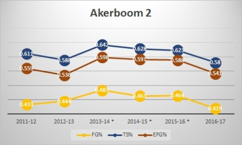 akerboom2