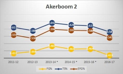akerboom2