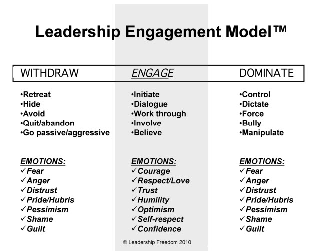 How to Avoid Two Dangerous Traps in Leadership—Listen and