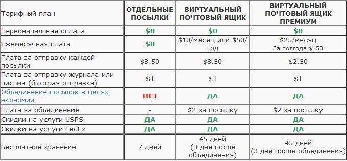 Цены на тарифы и услуги Shipito