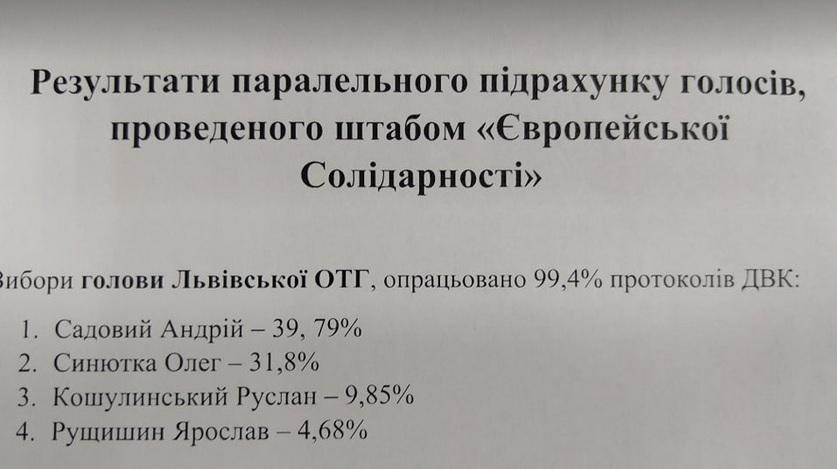 Стали відомі попередні результати виборів мера Львова